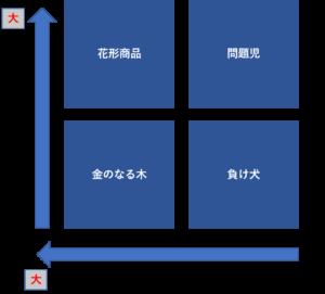 PPM分析の図解
