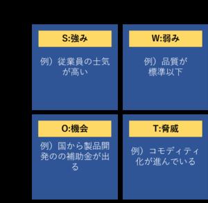 SWOT分析の図解