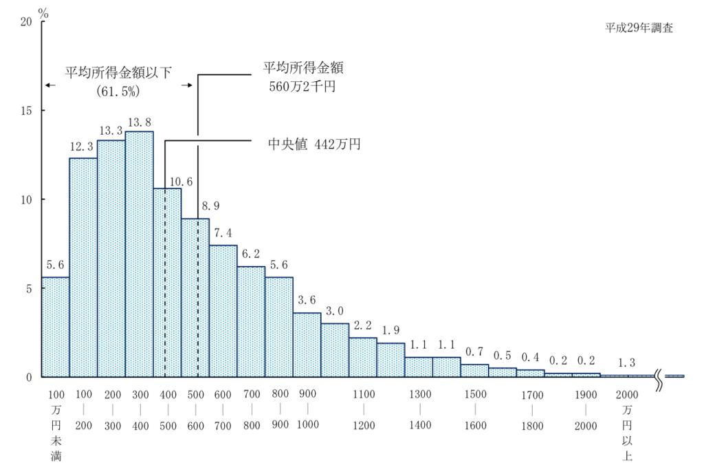 年収確率分布