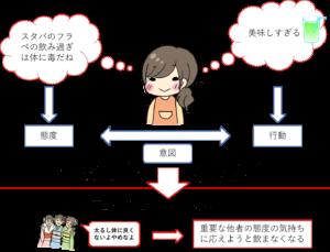 計画的行動理論