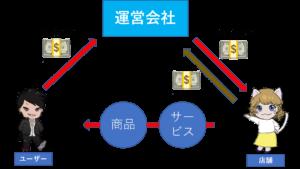 決済ビシネスモデル