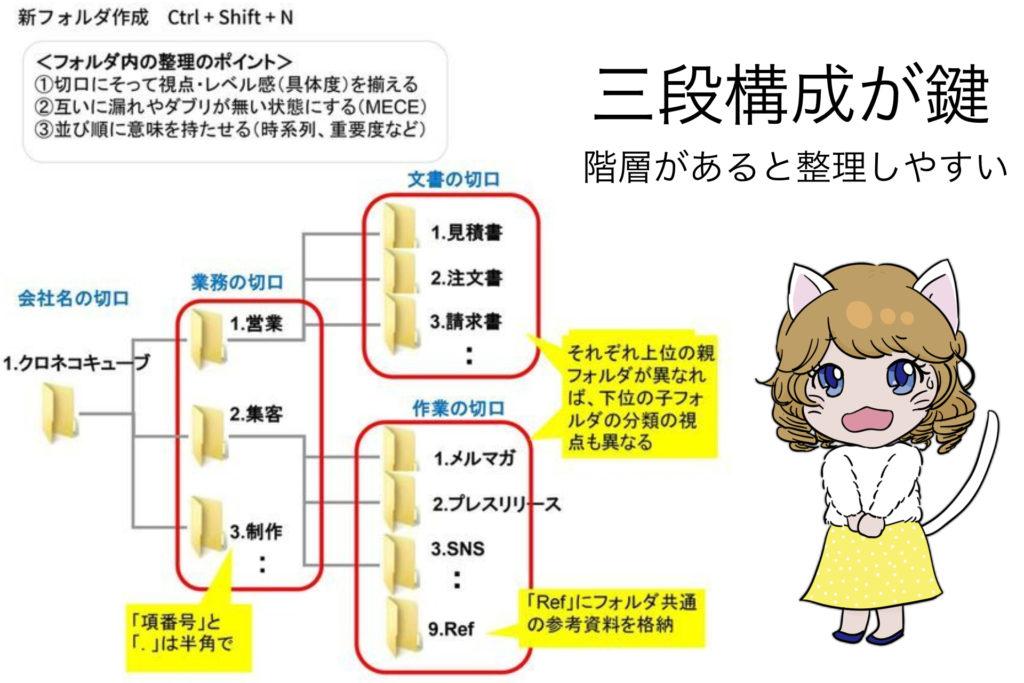 パソコンのファイル整理は三段構成が使える